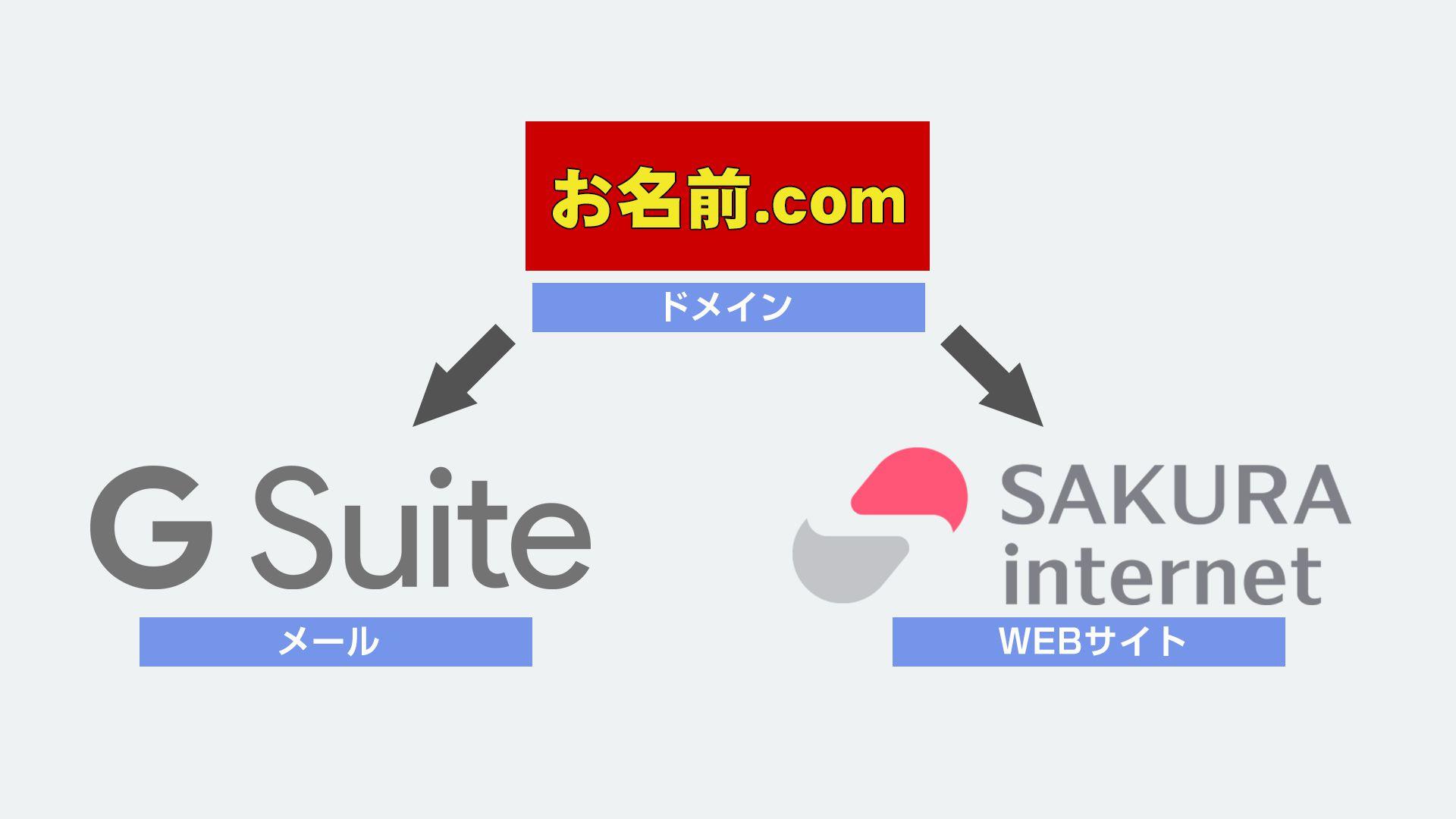 お名前.comで取得したドメインを、メールはGsuiteに、WEBサイトはサクラインターネットに向ける方法。