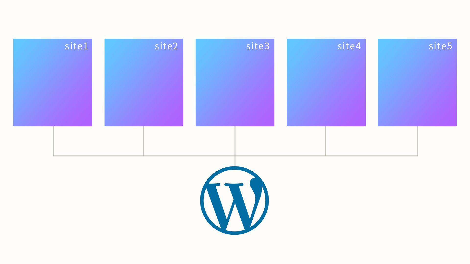 WordPressマルチサイトで、複数サイトに同時投稿できるプラグイン